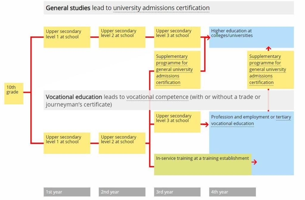 نظام التعليم في النرويج - التعليم الثانوية والجامعي في النرويج